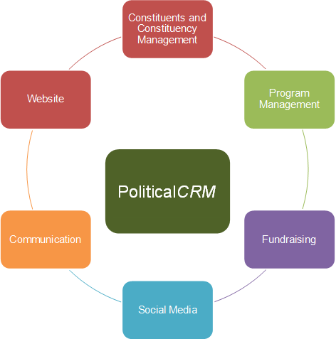 CRM structure for Political organization